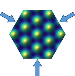The researchers interfere three laser beams at 120-degree angles to form a graphene-like honeycomb lattice. The atoms are trapped in the honeycomb structure formed by the valleys (dark blue) of the potential. (Graphic: T. Li, LMU/MPQ)